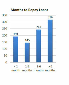 payday_months_repay