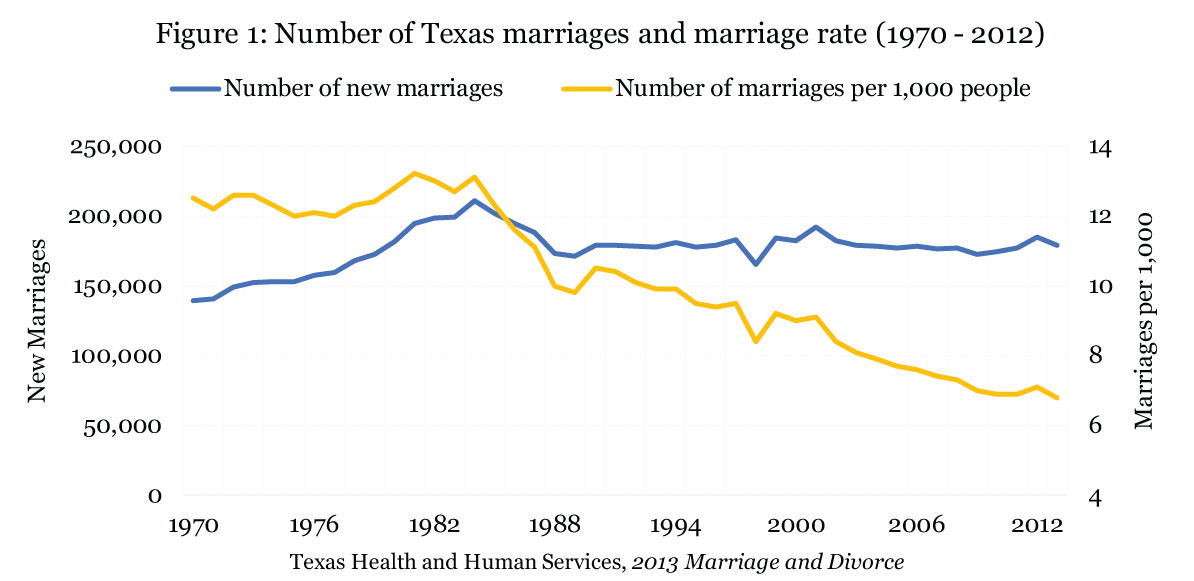 5-of-7---Fig-1-Number-of-Texas-marriages-and-marriage-rate-(1970-2012)